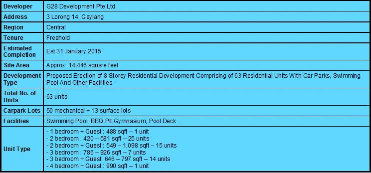 Central Imperial Factsheet