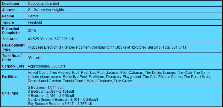 Leedon Residence Summary