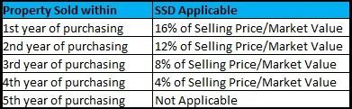 SSD Residential