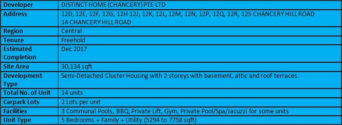 Chancery Hill Villas Summary