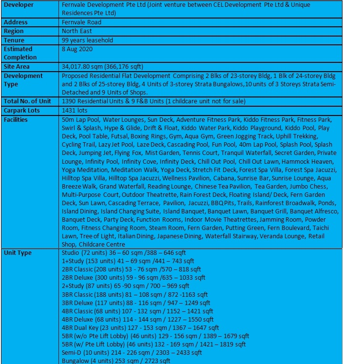 High Park Residences Summary 1