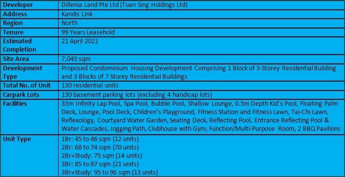 Kandis Residence Summary