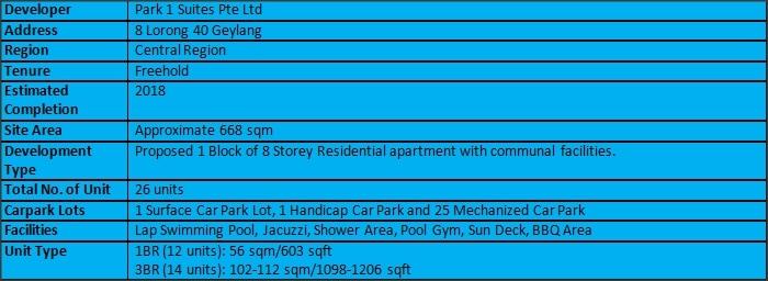 Park 1 Suites Summary 3