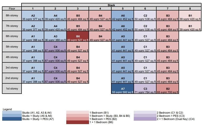 Avant Residences Diagrammatic Chart