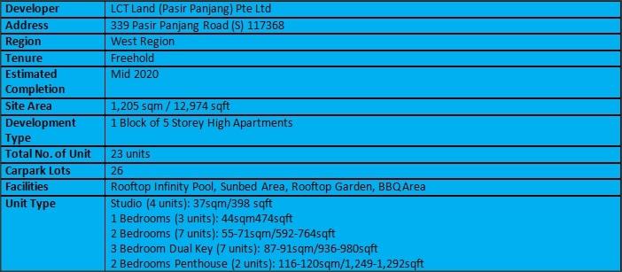 LiiV Residences Factsheet