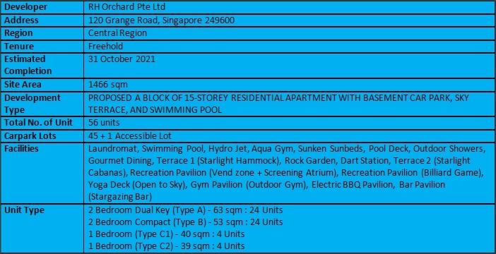 120 Grange Summary