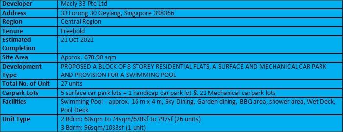 33 Residences Factsheet