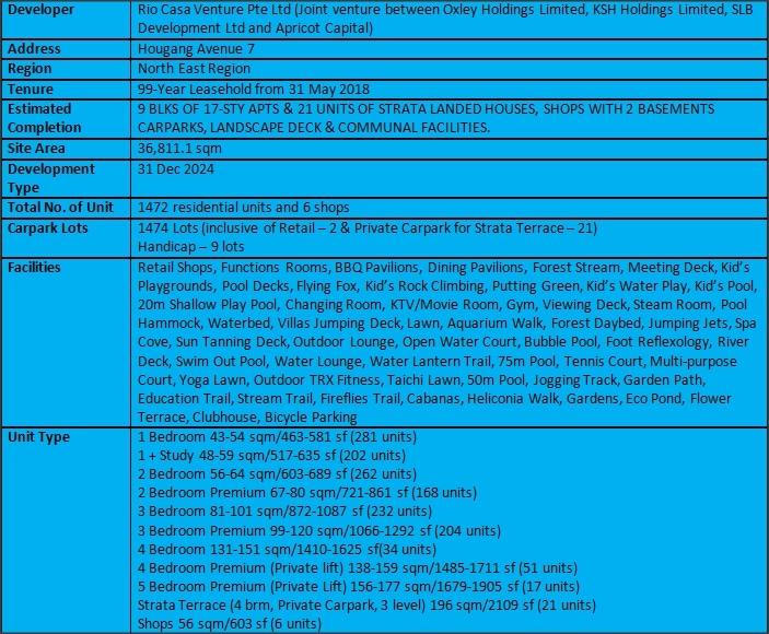 Riverfront Residences Summary