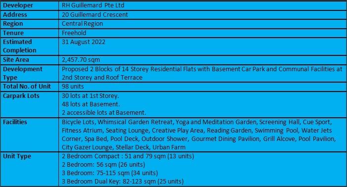 Arena Residences Factsheet